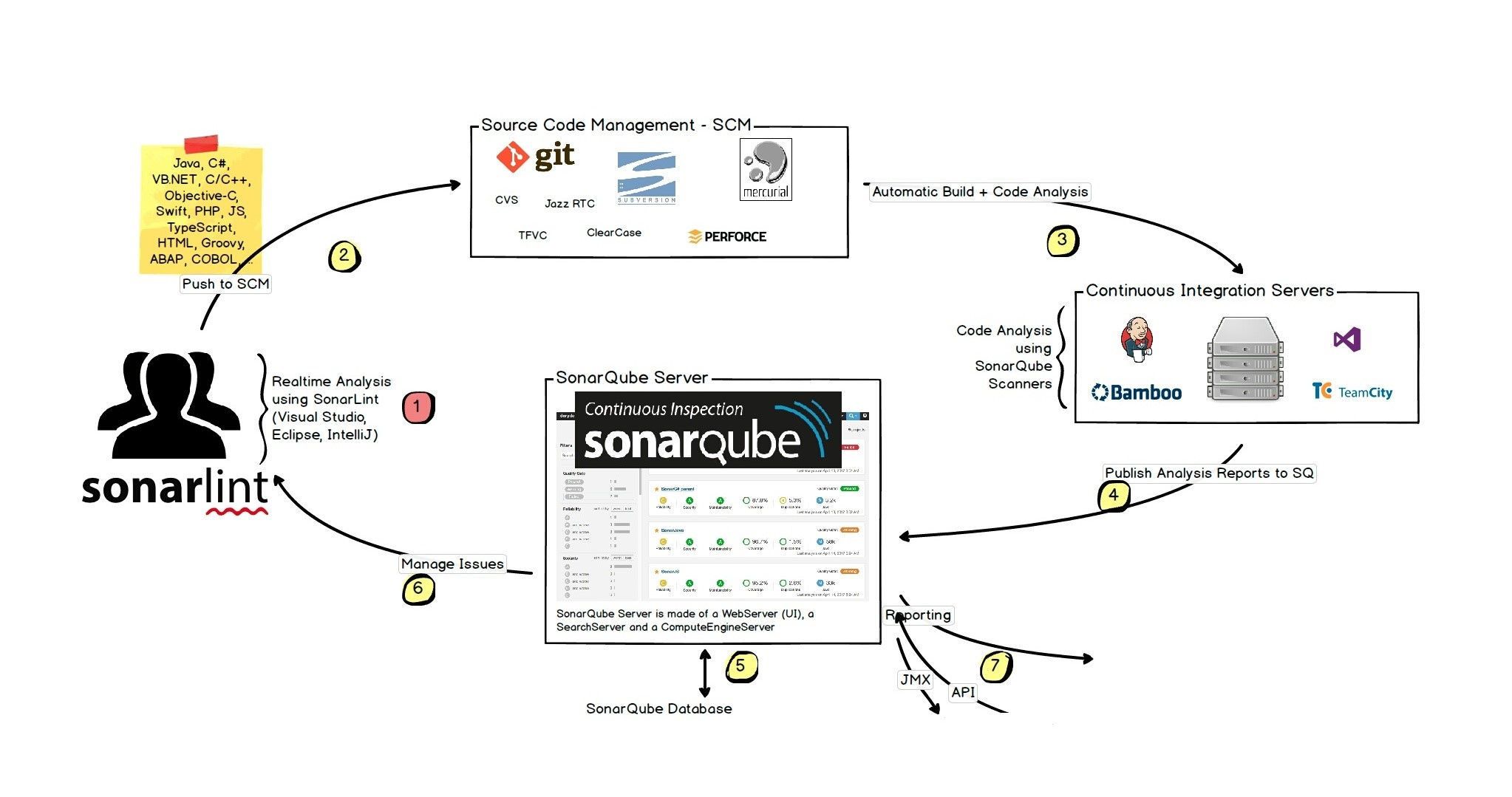 SonarQube for continuous analysis of  NET projects – AC's Notes